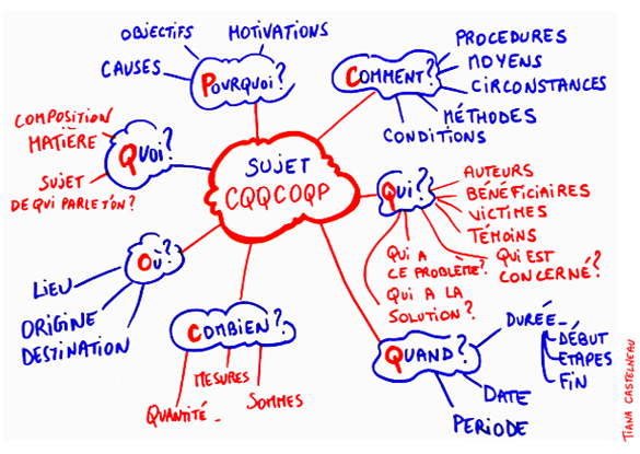 outils visuels mind mapping